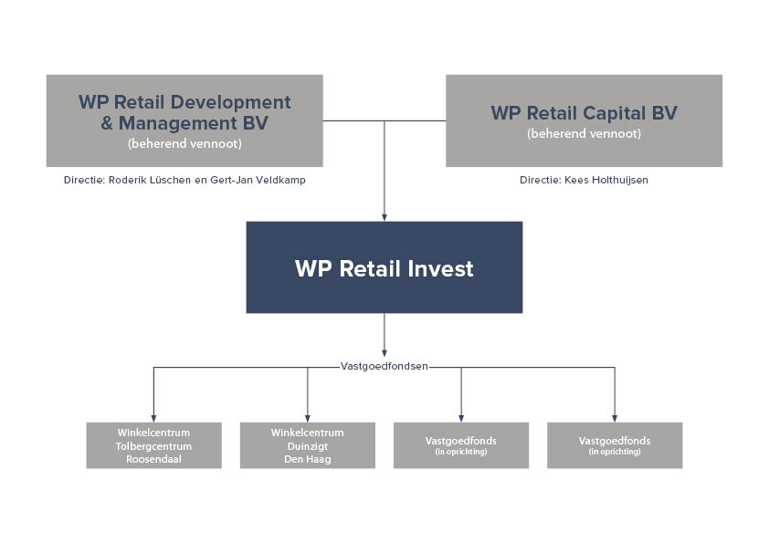 Organogram WP Retail Invest